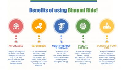 Affordable Charging you only with the nominal taxi rates & charging drivers with only $1 per ride, BHUUMI Ride is a great alternative to expensive cabs  Safer rides The app comes with advanced safety features like ride verification/OTP, safety center, share my trip option, 24-hour support, and trip feedback  User-friendly interface The app follows a simple and user-friendly interface to ensure seamless user navigation throughout the app  Instant booking Get your cab/taxi right at your doorstep with the Bhuumi app BHUUMI User. You can have fast, reliable rides in minutes—day or night.  Schedule your ride Get a guaranteed ride that fits into your schedule. Whether it's an important meeting, date, or appointment, you can schedule your ride in advance. The app is available to download on the Play Store (https://play.google.com/store/apps/details?id=com.userride.bhoomi) and Apple store (https://apps.apple.com/us/app/bhuumi-ride/id1480206632).